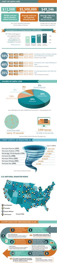 While you are building your business plan, it is important to also keep in mind a disaster recovery plan.  Take a look at the infographic above (pinned from Info.isutility.com) to learn about disaster statistics and the importance of developing a plan to protect you and your business.