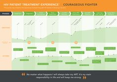 Patient Personas and Patient Journey Maps. [Courageous Fighter]