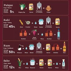 Every alcohol in the world, whats in it, and how its made Hi Res Photos) Rum Alcohol, Caribbean Rum, Alcohol Content, Diy Food, Food Ideas, The Originals, How To Make, Meals, Recipes