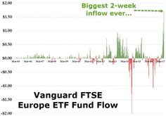 Investors Go All-In On Europe http://betiforexcom.livejournal.com/25287205.html  Investors added $871 million to the Vanguard FTSE Europe exchange-traded fund in the five days through Friday, pushing the largest European ETF to its largest two-week inflow in history.As Bloomberg notes, investor optimism after last week's agreement between Greece and its creditors, and Macron's successful majority in French parliament have helped pull hot money into Europe. Hedge funds increased their euro…