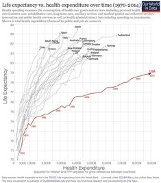 I. Tyler Cowen writes about cost disease. I'd previously heard the term used to refer only to a specific theory of why costs are increasing, involving labor becoming more efficient in some ar…