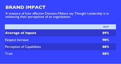 "89% of decision-makers say thought leadership ""can be effective in enhancing their perceptions of an organization."" Perception, in this study, is comprised of respect (90%), trust (88%) and perception of their capabilities (88%);"