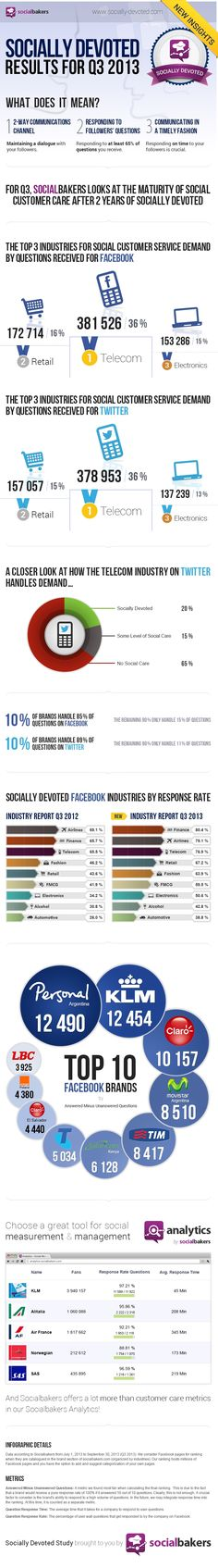 Infographic: Best Customer Service Provider on Facebook is an Airline Company   #infographic #facebook