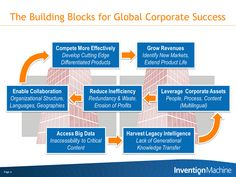 The Building Blocks for Global Corporate Success [MAP]