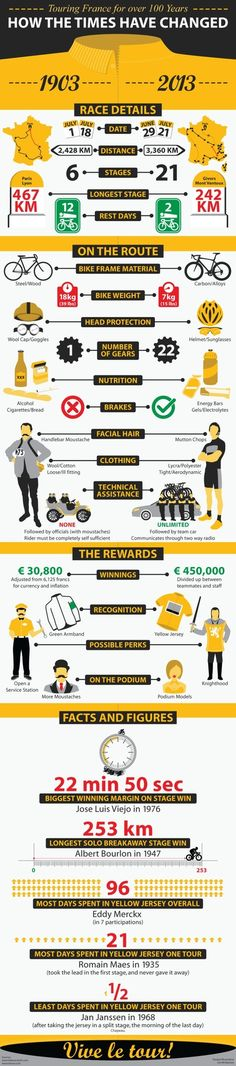 Tour de France Infographic - Clean design and witty copy.