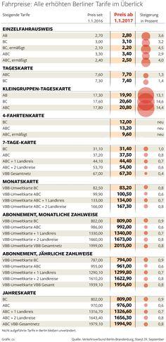 Der Verkehrsverbund Berlin Brandenburg erhöht mal wieder die Preise zum 1.1.2017. Alle Berliner Tarife, die sich ändern.