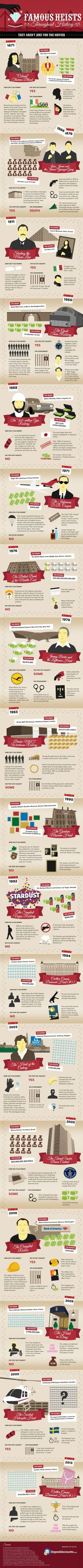 Famous Heists Throughout History [Infographic]