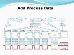 Value Stream Map with Process Data