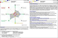 PEP Talent Developer verdeutlicht Stärken und Entwicklungspotenziale Ihrer Mitarbeiter, hilft bei der Wahl von PE-Massnahmen und überprüft deren Wirksamkeit Stress, Map, Marketing, Emotional Intelligence, Success Factors, Contentment, Location Map, Maps, Psychological Stress