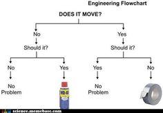 engineering meme