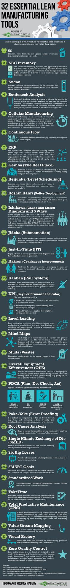 32 Essential Lean Manufacturing Tools [infographic]