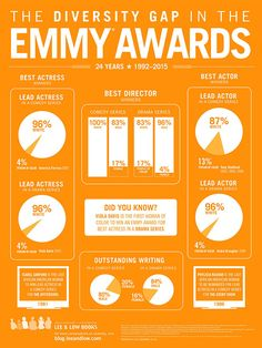Emmy Awards Infographic 18 24 - V5 2015