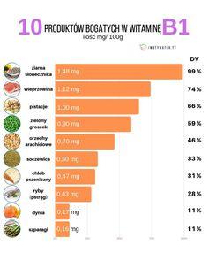 Wszystko o witaminie B1 tiamina – dawkowanie, najlepsze źródła, korzyści, przeciwwskazania. - Motywator Dietetyczny How To Plan, Healthy, Fitness, Keep Fit, Rogue Fitness
