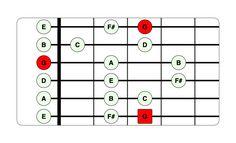 10 Essential Guitar Scales for Beginners Beginner Guitar Scales, Guitar Chords Beginner Songs, Guitar Scales Charts, Guitar Chords And Scales, Music Chords, Guitar Chord Chart, Guitar Keys, Guitar Notes, Guitar Solo