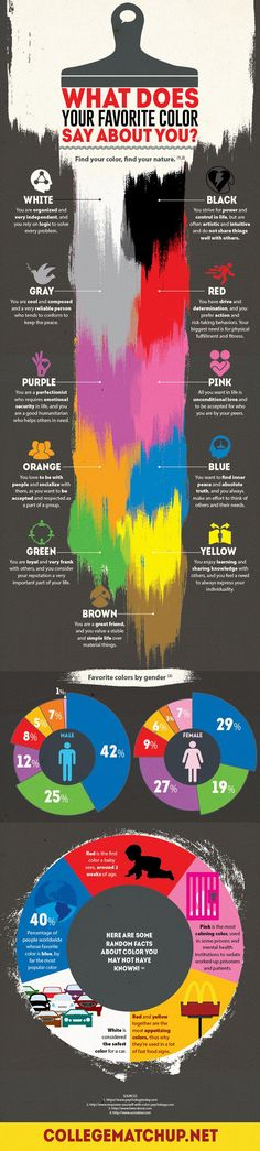 ¿Tienes un color favorito? Bien, ¿qué es lo que tu color favorito dice de ti? Mira las respuestas y hechos fascinantes sobre el color en este infográfico artístico. Got a favorite color? Well, what does your favorite color say about you? Check this artistic infographic for answers and fascinating color facts.