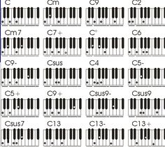 Aprenda uma maneira prática e fácil de tocar violão ,piano,bateria ,baixo ,fale inglês e se divirta.: Tabela completa de acordes para teclado ou piano . Tabla de acordes para piano . Chords for piano .                                                                                                                                                                                 Mais
