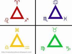 Os Elementos Em Astrologia