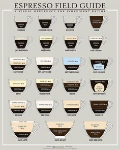 This chart has the espresso recipe ratios for your favorite espresso drinks. It's a field guide for coffee addicts so you always know what you're ordering. #coffeetype