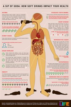 Infographic on how soda in soft drinks can cause serious damage to vital organs and processes leading to diseases and ill health.