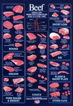Amazon.com: Vintage Beef Cuts Poster, Butcher Shop Poster, Steaks, Beef Cuts: Everything Else