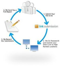 Easy Submission is a link building firm that has been providing professional link building services for over 8 years. Online Marketing Companies, Seo Marketing, Internet Marketing, Marketing And Advertising, Digital Marketing, Seo Packages, Best Seo Services, Seo Optimization, Seo Agency