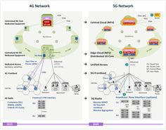 network as envisioned by KT - Analysis of KT's network architecture Network Architecture, Architecture Wallpaper, Architecture Student, Architecture Diagrams, Android App Design, Toddler Worksheets, Computer Basics, Computer Security, Internet Of Things