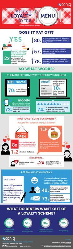 Coniq F&B Infographic Hospitality