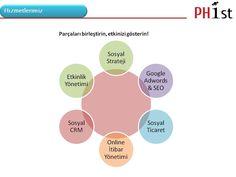 MEDYA PLANLAMA Dijital Konumlandırma Sosyal Medya Kampanyaları Blogger Etkinlikleri Dijital Reklam Hizmetleri Marka Tescil ve Patent Hizmetleri  SOSYAL MEDYA İçerik Yönetimi Topluluk Yönetimi Hedef Kitle Analizi Rakip Analizi Sosyal CRM  DİJİTAL PR Dijital İtibar Yönetimi Kriz Yönetimi  SEO HİZMETLERİ Seo Hizmetleri Google Analiz  YARATICI ÇÖZÜMLER Web Tasarım Facebook Aplikasyonları Android Yazılımlar E-Ticaret Yazılımları