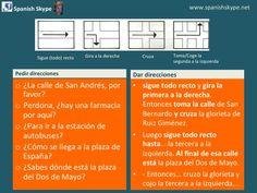 Dar y pedir direcciones en español Give and ask for direction in Spanish