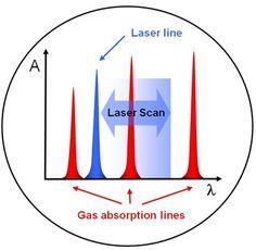 #Axetris LGD Infographics #lasergasdetection