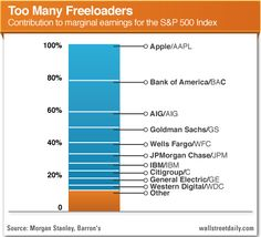 This year, 10 companies accounted for more than 80% of the marginal profit growth for the entire S 500 Index.  Access the full report here: http://www.wallstreetdaily.com/2012/12/21/driver-of-stock-prices-2013/