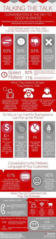 It's the #Conversations! Customers Want to Talk to You. Are You Listening? #Infographic MarketingProfs Article