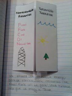 Renewable & Nonrenewable Resources Foldable