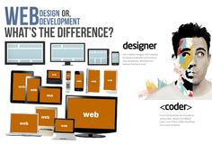 It seems to be so similar to hearing these two website design & web development.  There is little bit similarity is there in between this two, & its bit tough to judge. Now we will define all key roles of these twos.  To establish a business in globally we need to get all the details about this two, & we will find out how it's so related to each other.