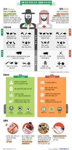 까다로운 식품 인증마크 '코셔와 할랄' - 조선닷컴 인포그래픽스