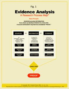 Evidence Analysis Process Map from Elizabeth Shown Mills' classic reference for citing and analyzing genealogical sources. Her case studies, books, and lectures are both compelling and inspiring.
