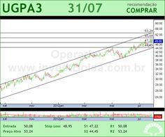 ULTRAPAR - UGPA3 - 31/07/2012 #UGPA3 #analises #bovespa