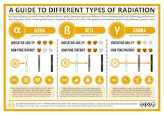 Know your alpha radiation from your beta radiation? Here's a guide to different types of radiation, and a look at where they crop up: http://wp.me/p4aPLT-1qz