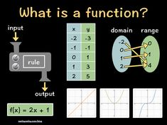 TOUCH this image: What is a function? Thinglink by MathyCathy