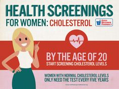 We've highlighted key women's health screenings, when they should start and how often they are needed.