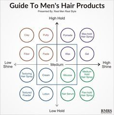 Guide To Men's Hair Products Infographic