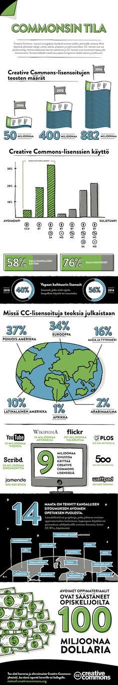 Creative Commons: Commonsin tila -infografiikka