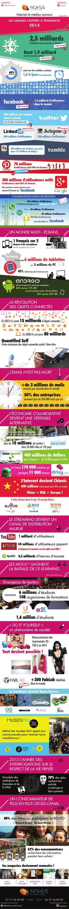 Internet et médias sociaux : les grands chiffres et tendances 2014 by Novius via slideshare