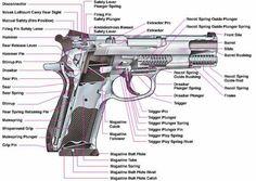 Pistol and revolver, below Above: Which is the assault rifle? Slide Hammer, Guns And Ammo, Panzer, Self Defense, Tactical Gear, Shotgun, Firearms, Hand Guns, Hunting