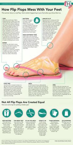 """HOW FLIP-FLOPS MESS UP YOUR FEET This summer staple might be a real health flop. Aside from the obvious lack of protection (meaning you're more vulnerable to dropped objects, stubbed toes and the like), your favorite pair could be seriously damaging your feet. """"The feet are the foundation of your whole body. This is the base of the skeleton,"""" says Jackie Sutera, a podiatrist in New York City. CLICK ON THIS LINK TO VIEW FULL SIZE INFOGRAPHIC"""