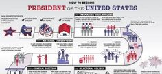 Free Poster - How to Become President of the United States
