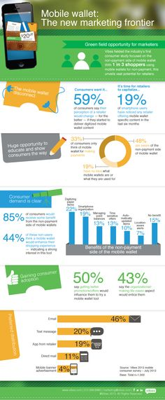 2013 #Mobile #Wallet Consumer Report