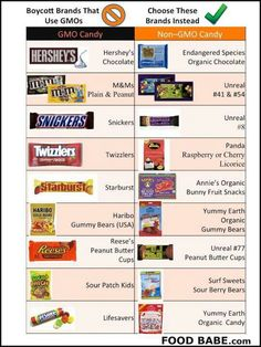 GMO Candy  versus NON-GMO Candy