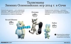 Who were the most popular Olympic mascots?