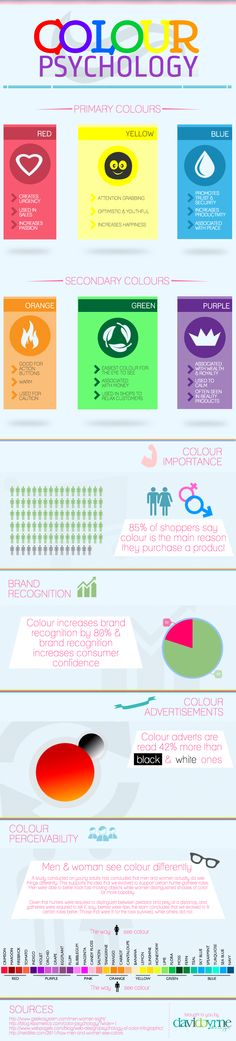 Colour Psychology #Infographic, how colour plays a it's role in marketing and how men and woman perceive it. @Dave Bird Bird Byrne